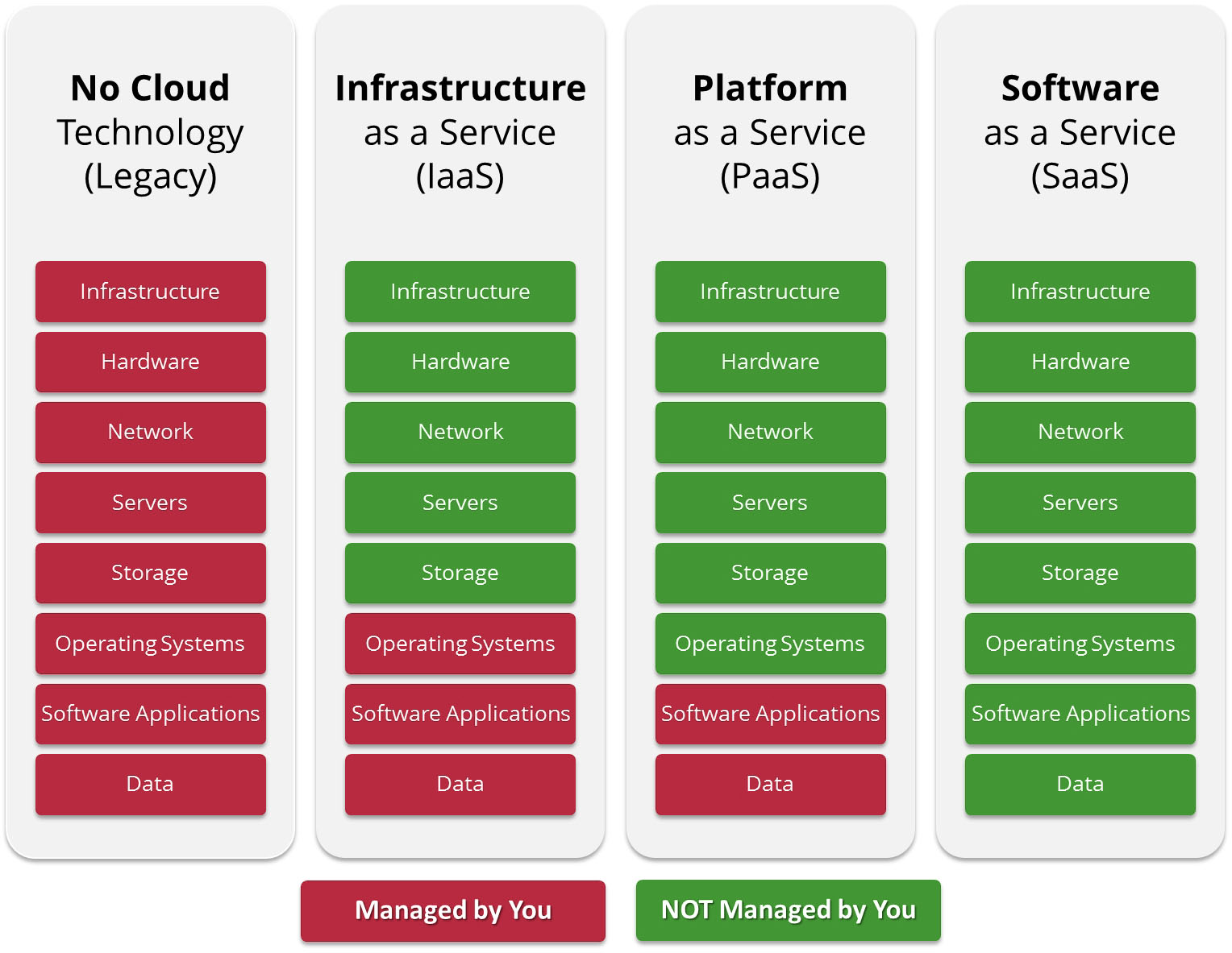 iws_cloud_solutions_platforms